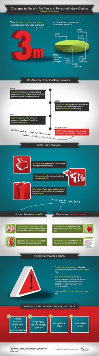 NAH.Infographic