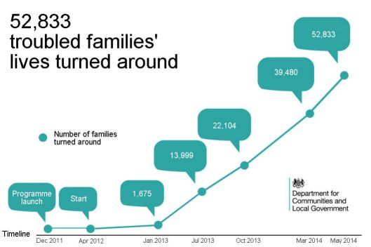 Troubled_Families_progress_to_May_2014_-_final_-_960x640_
