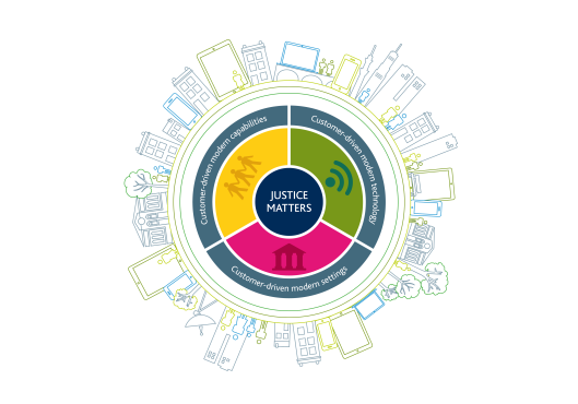 HMCTS-Justice-Matters-B5288-HMCTS_StrategyWheel_RGB_Circle-with-city.png